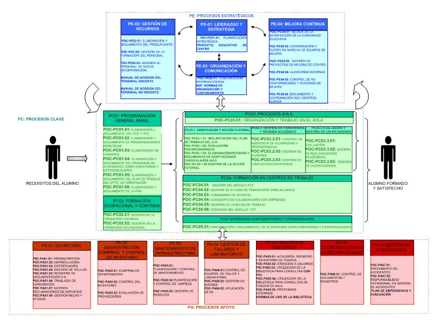 mapa-procesos-marzo-2013